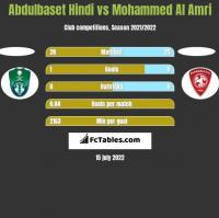 Abdulbaset Hindi vs Mohammed Al Amri h2h player stats
