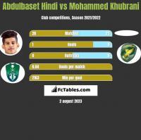 Abdulbaset Hindi vs Mohammed Khubrani h2h player stats