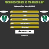 Abdulbaset Hindi vs Mohanad Asiri h2h player stats
