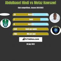 Abdulbaset Hindi vs Motaz Hawsawi h2h player stats