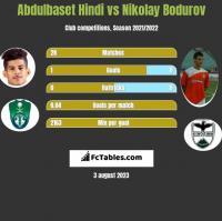 Abdulbaset Hindi vs Nikolay Bodurov h2h player stats