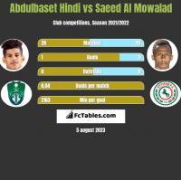 Abdulbaset Hindi vs Saeed Al Mowalad h2h player stats