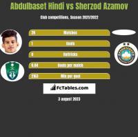 Abdulbaset Hindi vs Sherzod Azamov h2h player stats