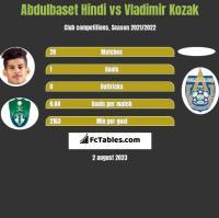 Abdulbaset Hindi vs Vladimir Kozak h2h player stats
