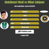 Abdulbaset Hindi vs Milad Zakipour h2h player stats