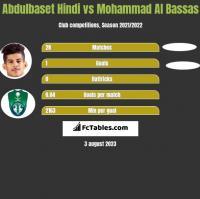 Abdulbaset Hindi vs Mohammad Al Bassas h2h player stats