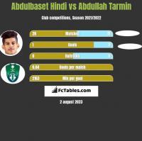 Abdulbaset Hindi vs Abdullah Tarmin h2h player stats