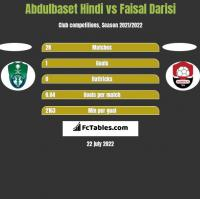 Abdulbaset Hindi vs Faisal Darisi h2h player stats