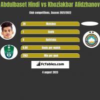 Abdulbaset Hindi vs Khoziakbar Alidzhanov h2h player stats