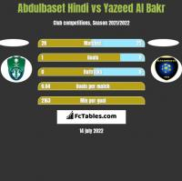 Abdulbaset Hindi vs Yazeed Al Bakr h2h player stats
