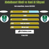Abdulbaset Hindi vs Hani Al Sibyani h2h player stats