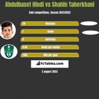 Abdulbaset Hindi vs Shahin Taherkhani h2h player stats