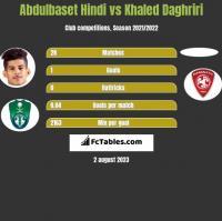 Abdulbaset Hindi vs Khaled Daghriri h2h player stats