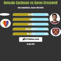 Goncalo Cardosoo vs Aaron Cresswell h2h player stats