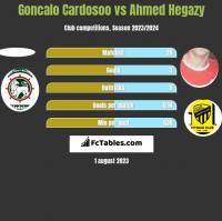 Goncalo Cardosoo vs Ahmed Hegazy h2h player stats
