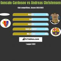 Goncalo Cardosoo vs Andreas Christensen h2h player stats