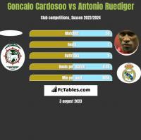 Goncalo Cardosoo vs Antonio Ruediger h2h player stats