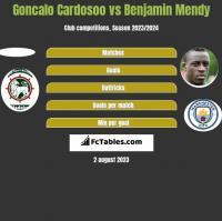 Goncalo Cardosoo vs Benjamin Mendy h2h player stats