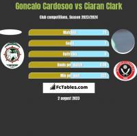 Goncalo Cardosoo vs Ciaran Clark h2h player stats
