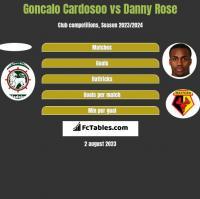 Goncalo Cardosoo vs Danny Rose h2h player stats