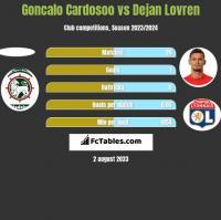 Goncalo Cardosoo vs Dejan Lovren h2h player stats