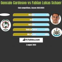 Goncalo Cardosoo vs Fabian Lukas Schaer h2h player stats
