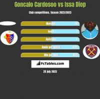 Goncalo Cardosoo vs Issa Diop h2h player stats