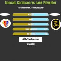 Goncalo Cardosoo vs Jack Fitzwater h2h player stats