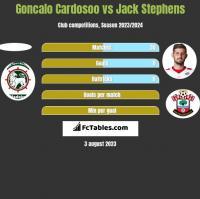 Goncalo Cardosoo vs Jack Stephens h2h player stats