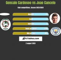 Goncalo Cardosoo vs Joao Cancelo h2h player stats
