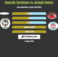 Goncalo Cardosoo vs Joseph Gomez h2h player stats