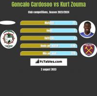 Goncalo Cardosoo vs Kurt Zouma h2h player stats