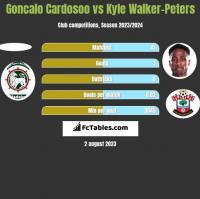 Goncalo Cardosoo vs Kyle Walker-Peters h2h player stats