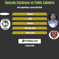 Goncalo Cardosoo vs Pablo Zabaleta h2h player stats