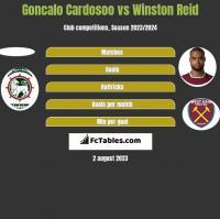 Goncalo Cardosoo vs Winston Reid h2h player stats