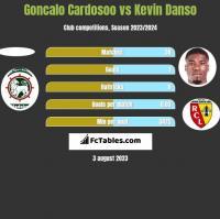 Goncalo Cardosoo vs Kevin Danso h2h player stats
