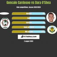 Goncalo Cardosoo vs Dara O'Shea h2h player stats