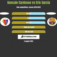 Goncalo Cardosoo vs Eric Garcia h2h player stats