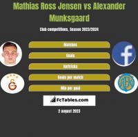 Mathias Ross Jensen vs Alexander Munksgaard h2h player stats