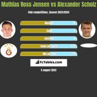 Mathias Ross Jensen vs Alexander Scholz h2h player stats