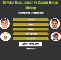 Mathias Ross Jensen vs Casper Hoejer Nielsen h2h player stats