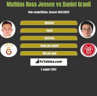 Mathias Ross Jensen vs Daniel Granli h2h player stats