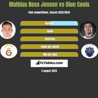 Mathias Ross Jensen vs Dion Cools h2h player stats