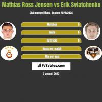 Mathias Ross Jensen vs Erik Sviatchenko h2h player stats