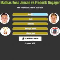 Mathias Ross Jensen vs Frederik Tingager h2h player stats