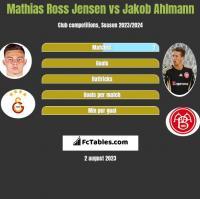 Mathias Ross Jensen vs Jakob Ahlmann h2h player stats
