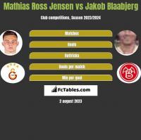 Mathias Ross Jensen vs Jakob Blaabjerg h2h player stats