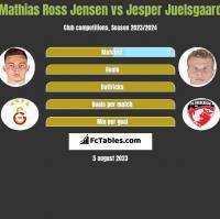 Mathias Ross Jensen vs Jesper Juelsgaard h2h player stats