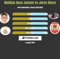 Mathias Ross Jensen vs Jores Okore h2h player stats