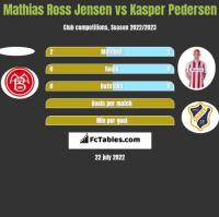 Mathias Ross Jensen vs Kasper Pedersen h2h player stats